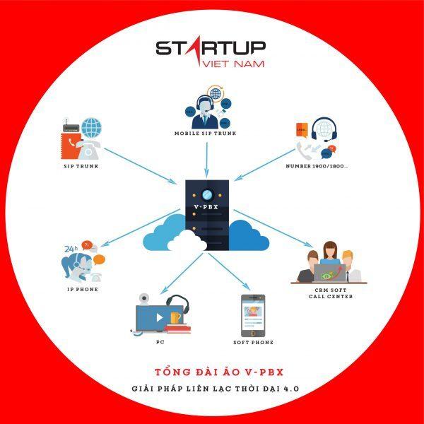 Tổng đài ảo công nghệ IOT - IOTPX